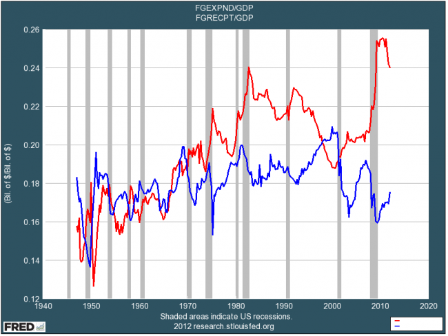 blodget-federal-spending-and-revenue-as-a-percent-of-gdp