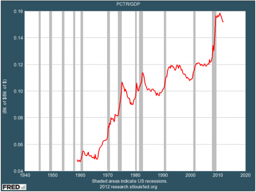 blodget-over-the-past-50-years-social-program-spending-has-exploded-as-a-percentage-of-the-economy